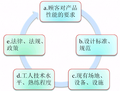 精益生产优化流程与常用IE方法