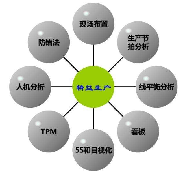 精益生产在企业管中的重要性