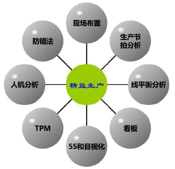 降低成本,改进生产流程的七个方法!