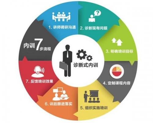 企业管理咨询培训